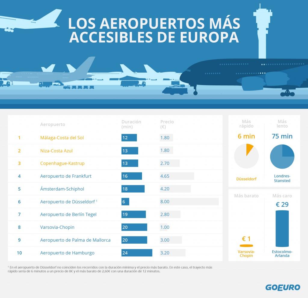 Aeropuertos accesibles