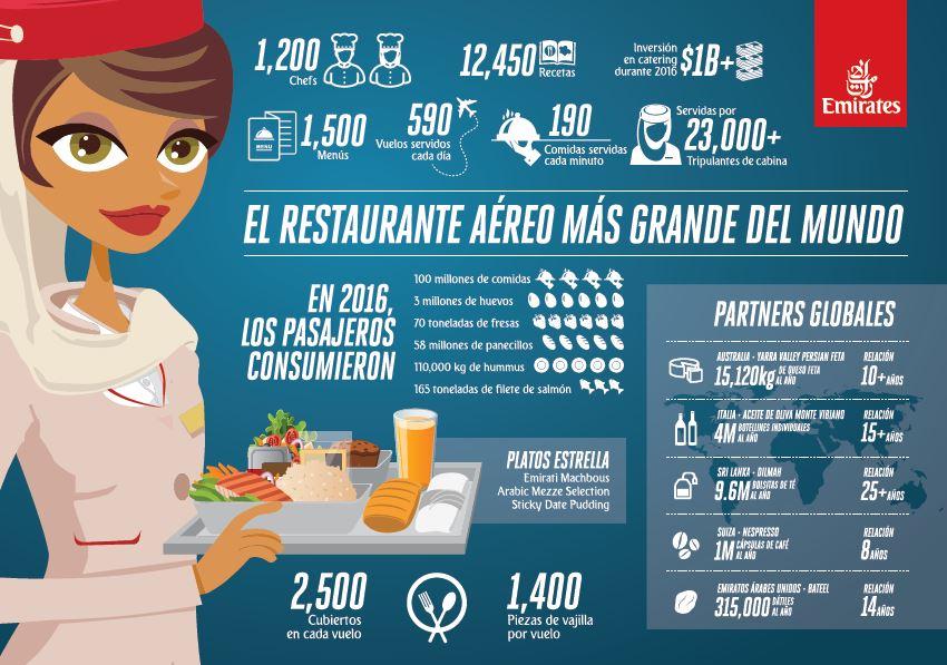 Emirates restaurante datos