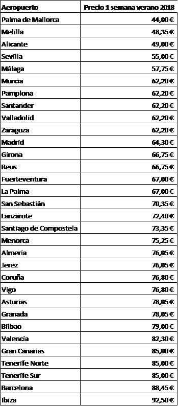 tabla precios aparcamiento aeropuertos