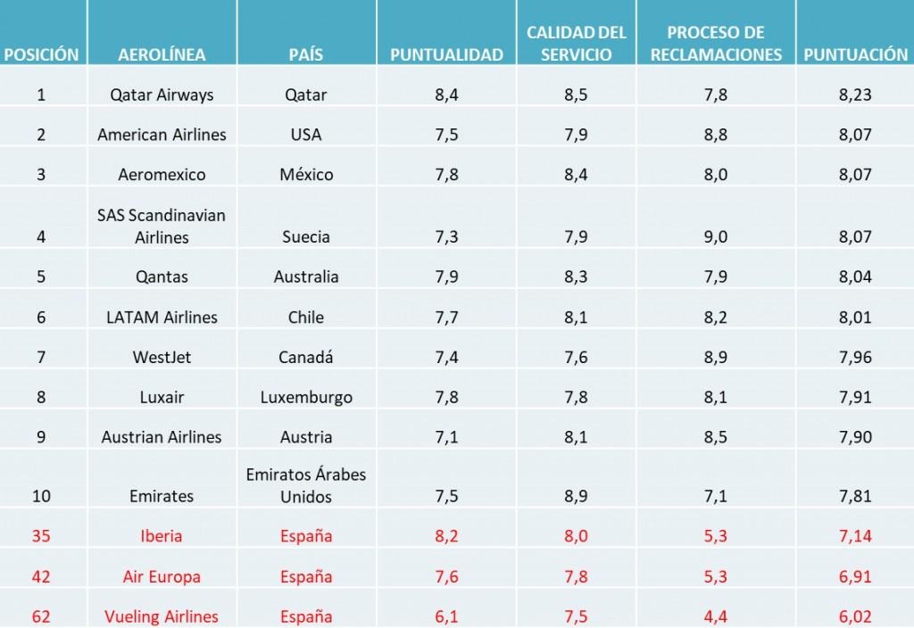 AirHelpScore2019_aerolíneas